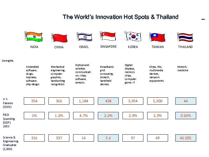 The World's Innovation Hot Spots & Thailand INDIA CHINA ISRAEL SINGAPORE KOREA TAIWAN THAILAND