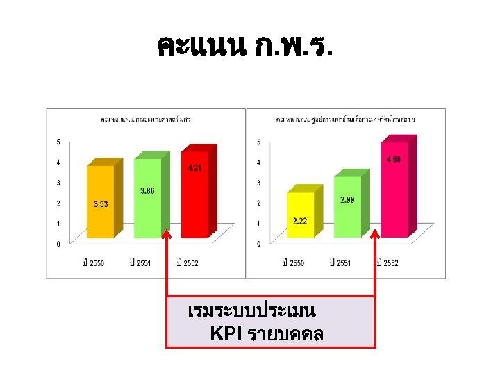 คะแนน ก. พ. ร. เรมระบบประเมน KPI รายบคคล