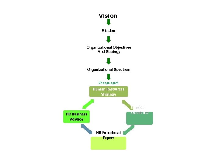 Vision Mission Organizational Objectives And Strategy Organizational Spectrum Change agent Human Resources Strategy Employee
