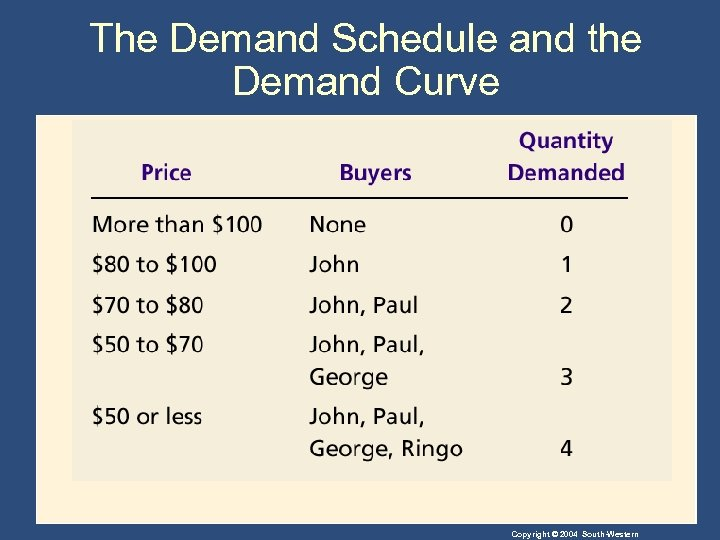 The Demand Schedule and the Demand Curve Copyright © 2004 South-Western