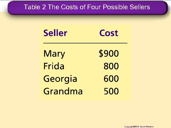 Table 2 The Costs of Four Possible Sellers Copyright© 2004 South-Western