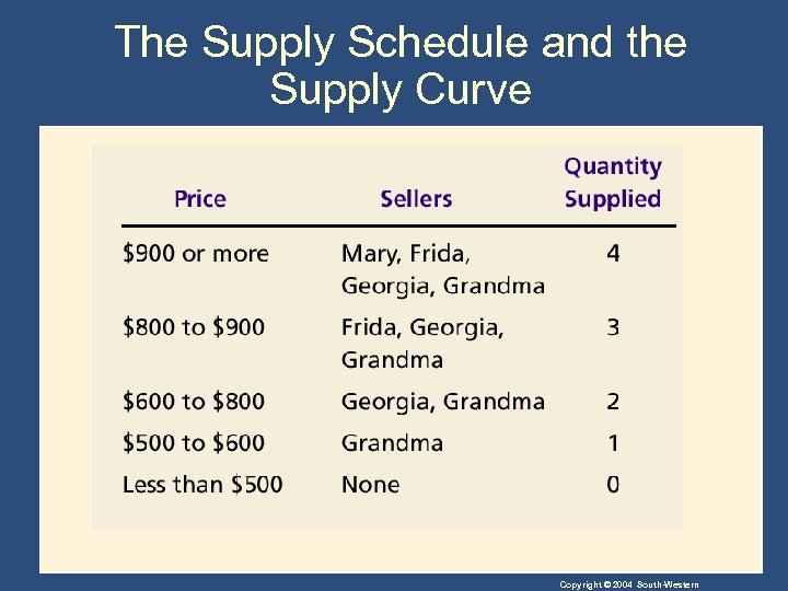 The Supply Schedule and the Supply Curve Copyright © 2004 South-Western