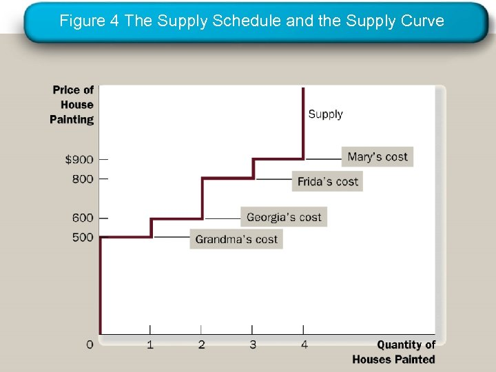 Figure 4 The Supply Schedule and the Supply Curve