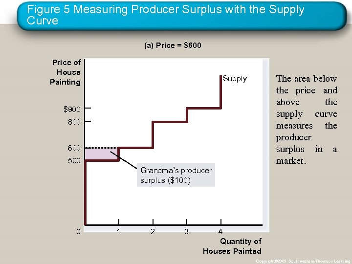 Figure 5 Measuring Producer Surplus with the Supply Curve (a) Price = $600 Price