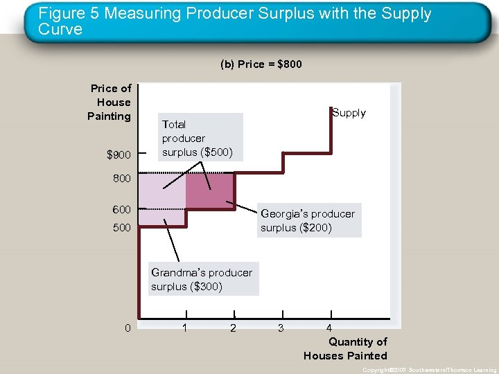 Figure 5 Measuring Producer Surplus with the Supply Curve (b) Price = $800 Price