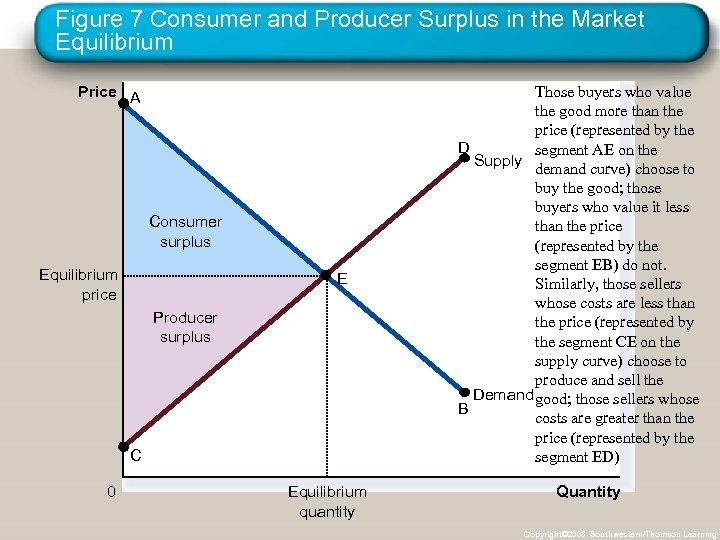 Figure 7 Consumer and Producer Surplus in the Market Equilibrium Price A Consumer surplus