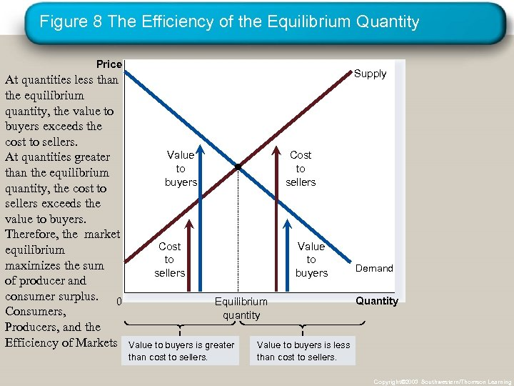 Figure 8 The Efficiency of the Equilibrium Quantity Price At quantities less than the
