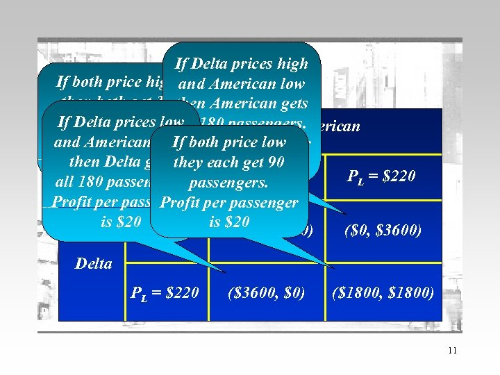 The example If Delta prices high The Pay-Off low If both price high and