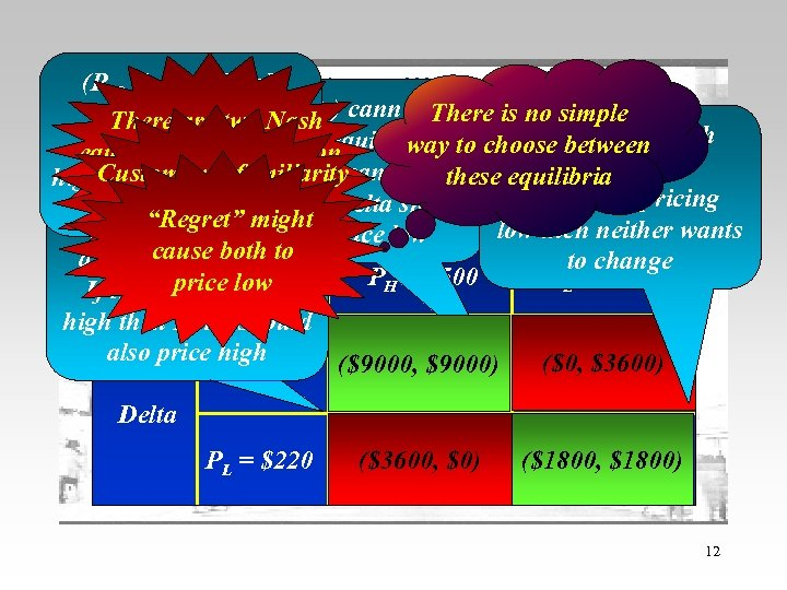 (PH, PH) is a Nash cannot equilibrium (PHThe )Pay-Off be , PL There is