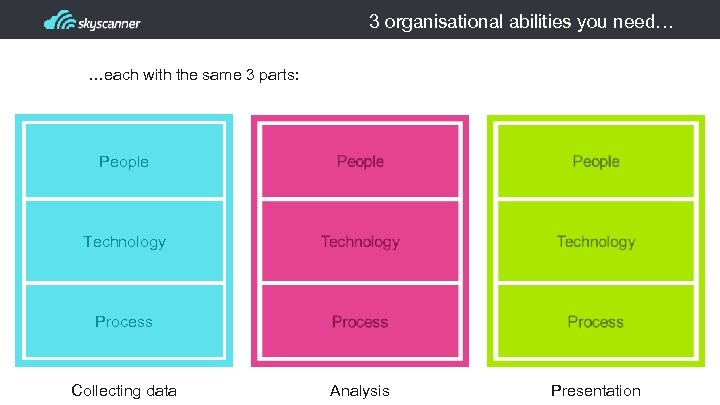 3 organisational abilities you need… …each with the same 3 parts: People Technology Process