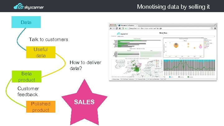 Monetising data by selling it Data Talk to customers Useful data Beta product How