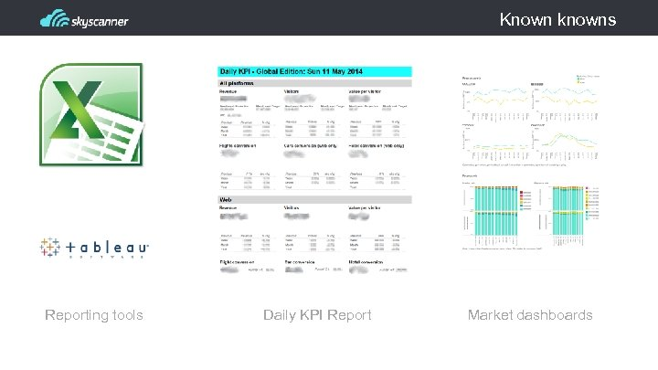 Known knowns Reporting tools Daily KPI Report Market dashboards