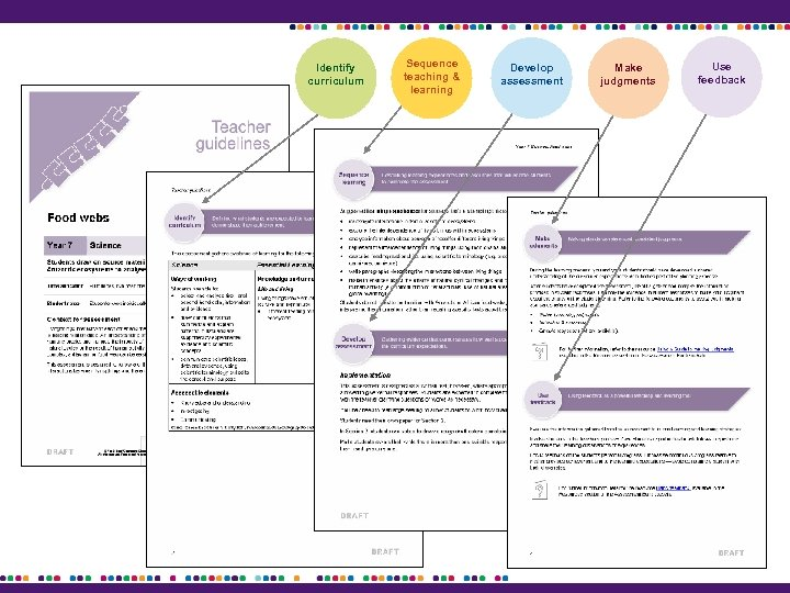 Identify curriculum Sequence teaching & learning Develop assessment Make judgments Use feedback