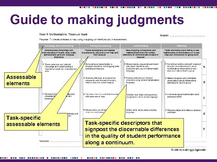 Guide to making judgments Assessable elements Task-specific assessable elements Task-specific descriptors that signpost the