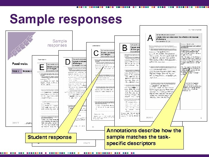 Sample responses Student response Annotations describe how the sample matches the taskspecific descriptors