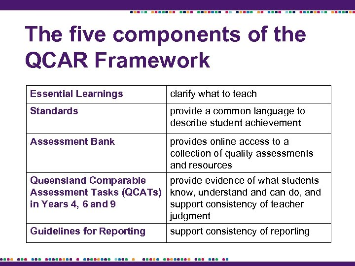 The five components of the QCAR Framework Essential Learnings clarify what to teach Standards