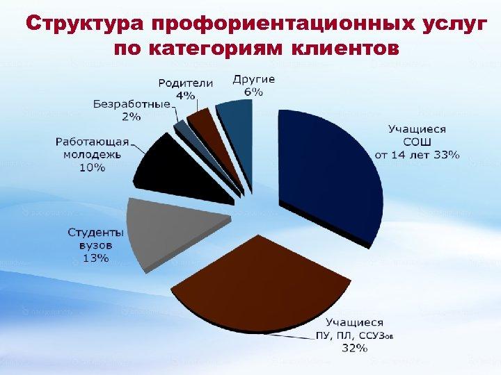 Структура профориентационных услуг по категориям клиентов