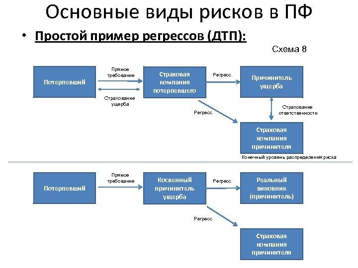 Основные виды рисков в ПФ • Простой пример регрессов (ДТП): Схема 8 Потерпевший Прямое