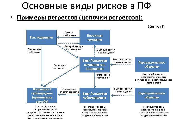 Основные виды рисков в ПФ • Примеры регрессов (цепочки регрессов): Схема 9 Ген. подрядчик