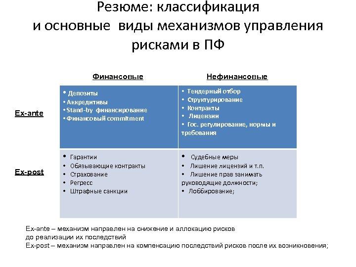 Резюме: классификация и основные виды механизмов управления рисками в ПФ Финансовые Нефинансовые • Аккредитивы
