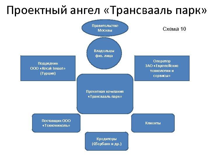 Проектный ангел «Трансвааль парк» Правительство Москвы Схема 10 Владельцы физ. лица Оператор ЗАО «Европейские