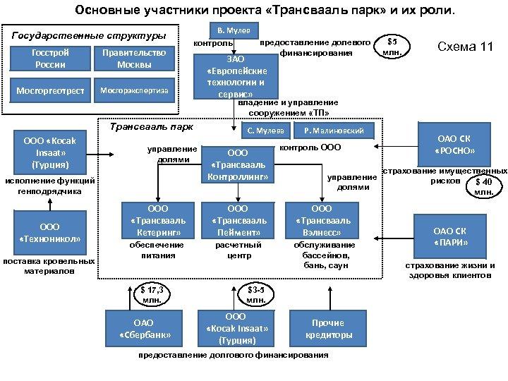 Основные участники проекта «Трансвааль парк» и их роли. Государственные структуры Госстрой России Правительство Москвы