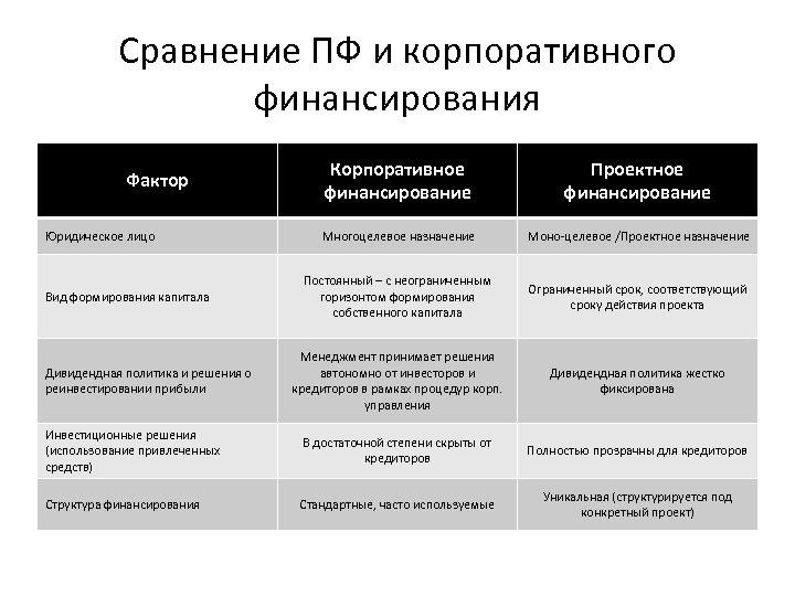 Сравнение ПФ и корпоративного финансирования Корпоративное финансирование Проектное финансирование Многоцелевое назначение Моно-целевое /Проектное назначение