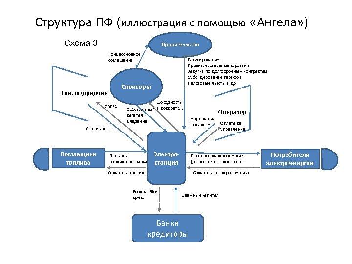 Структура ПФ (иллюстрация с помощью «Ангела» ) Схема 3 Правительство Концессионное соглашение Регулирование; Правительственные