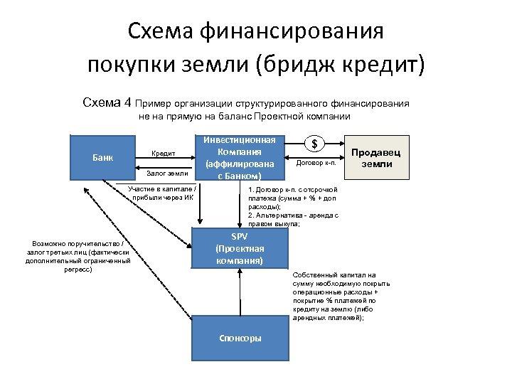 Схема финансирования покупки земли (бридж кредит) Схема 4 Пример организации структурированного финансирования не на