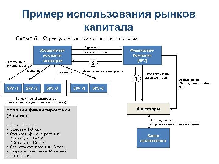 Пример использования рынков капитала Схема 5 Инвестиции в текущие проекты Владение Структурированный облигационный заем
