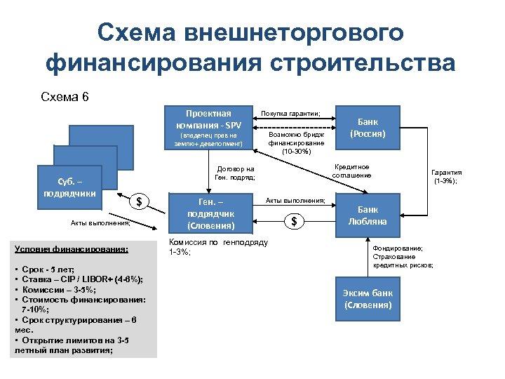Схема внешнеторгового финансирования строительства Схема 6 Проектная компания - SPV Покупка гарантии; Возможно бридж