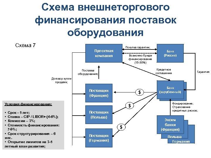 Схема внешнеторгового финансирования поставок оборудования Схема 7 Покупка гарантии; Проектная компания Возможно бридж финансирование