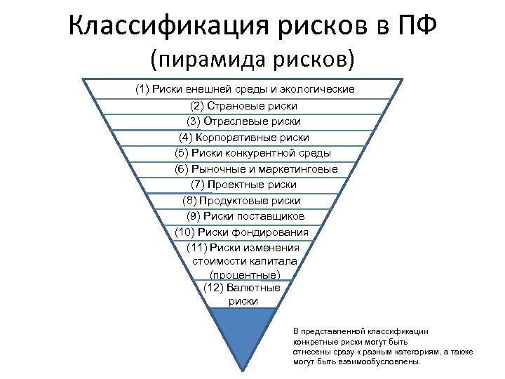 Классификация рисков в ПФ (пирамида рисков) (1) Риски внешней среды и экологические (2) Страновые