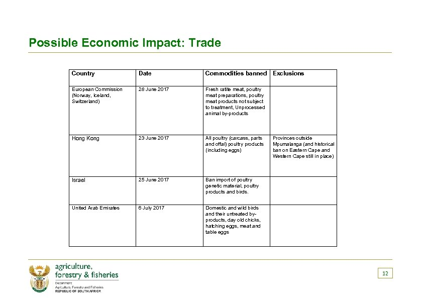 Possible Economic Impact: Trade Country Date Commodities banned Exclusions European Commission (Norway, Iceland, Switzerland)