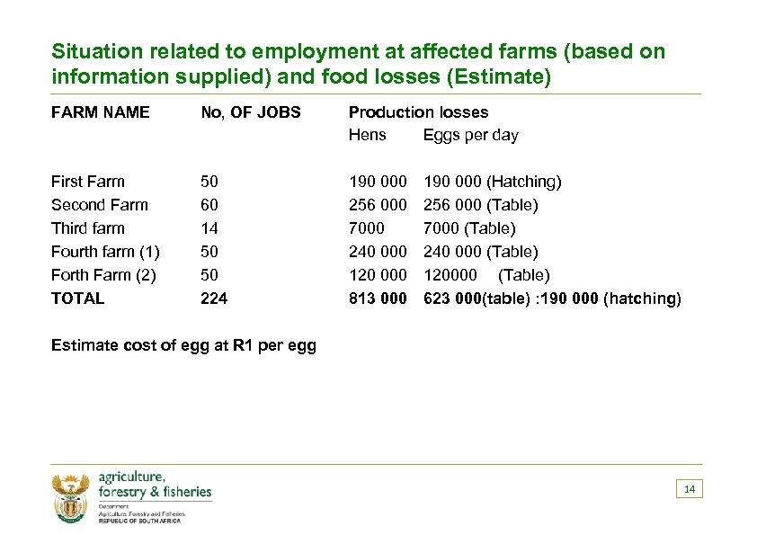 Situation related to employment at affected farms (based on information supplied) and food losses
