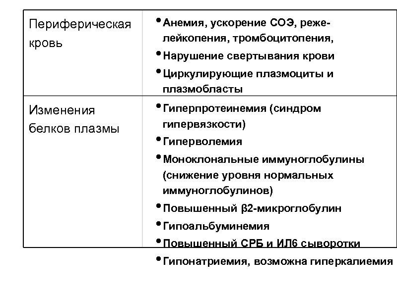 Периферическая кровь • Анемия, ускорение СОЭ, режелейкопения, тромбоцитопения, • Нарушение свертывания крови • Циркулирующие