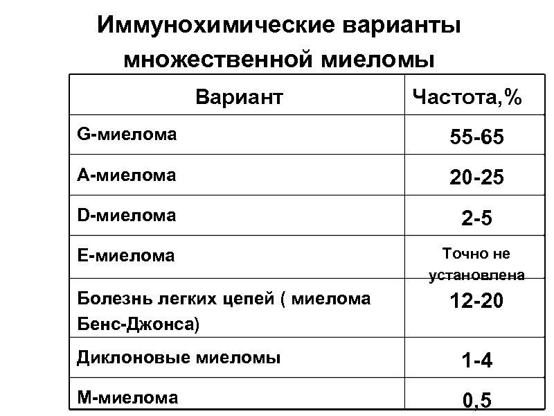 Иммунохимические варианты множественной миеломы Вариант Частота, % G-миелома 55 -65 А-миелома 20 -25 D-миелома