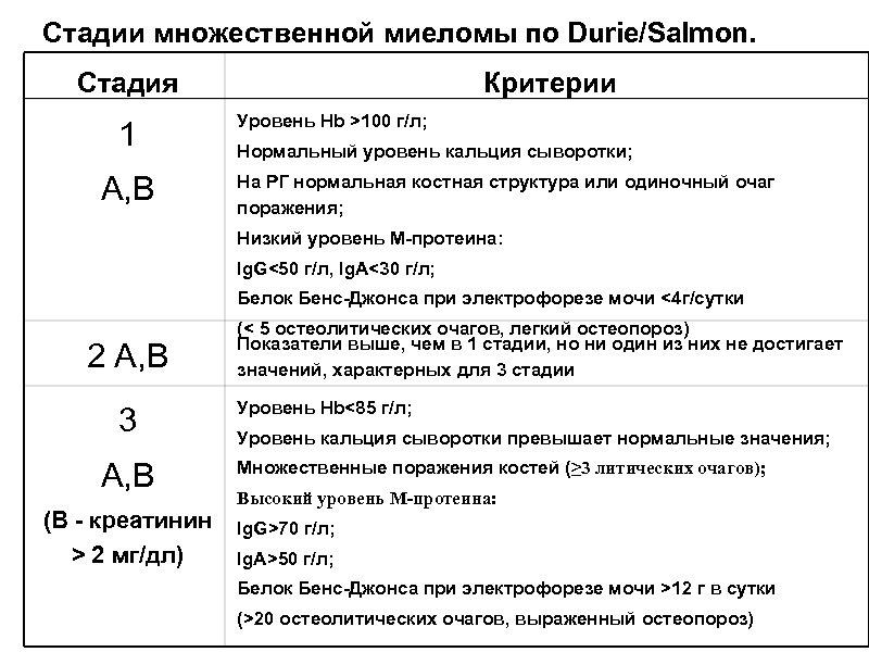 Стадии множественной миеломы по Durie/Salmon. Стадия 1 А, В Критерии Уровень Hb >100 г/л;
