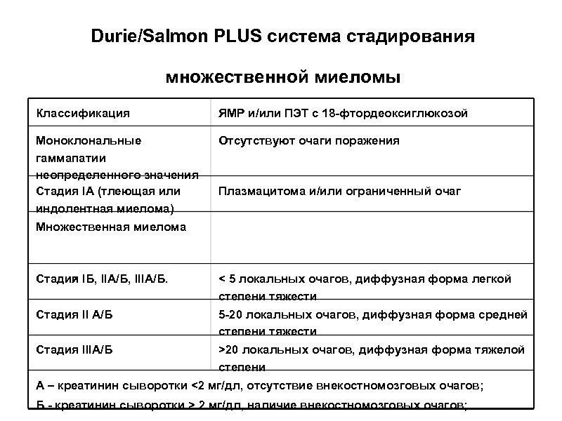 Durie/Salmon PLUS система стадирования множественной миеломы Классификация ЯМР и/или ПЭТ c 18 -фтордеоксиглюкозой Моноклональные