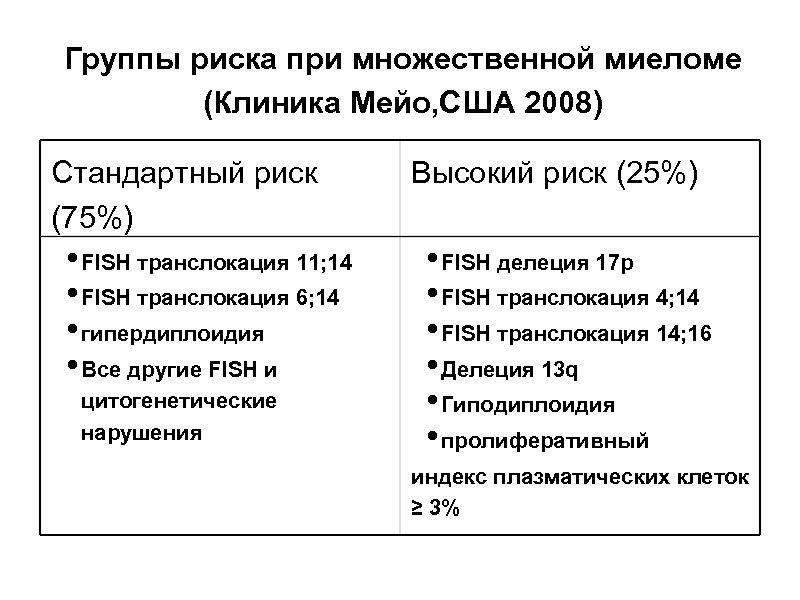 Группы риска при множественной миеломе (Клиника Мейо, США 2008) Стандартный риск (75%) • FISH