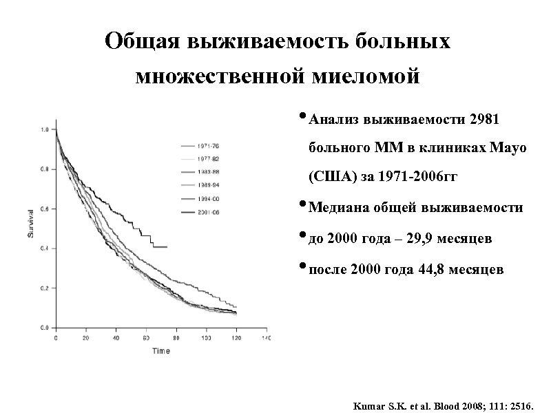 Общая выживаемость больных множественной миеломой • Анализ выживаемости 2981 больного ММ в клиниках Mayo