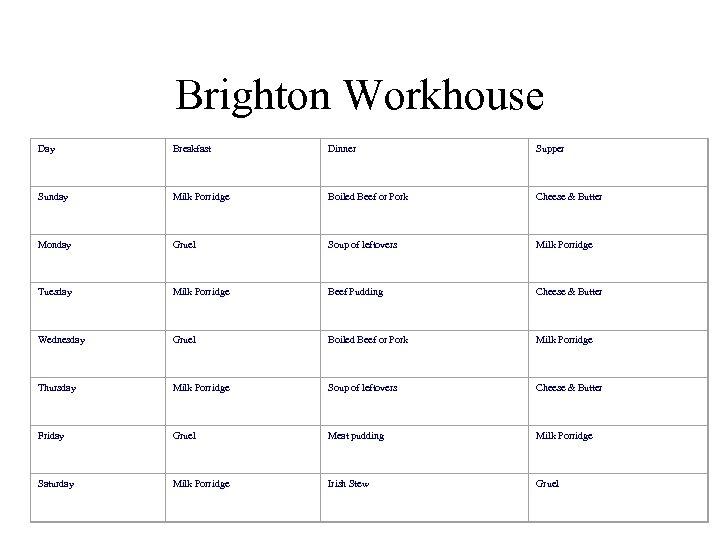 Brighton Workhouse Day Breakfast Dinner Supper Sunday Milk Porridge Boiled Beef or Pork Cheese