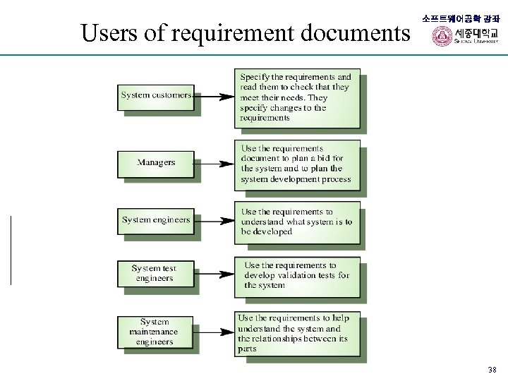 Users of requirement documents 소프트웨어공학 강좌 38