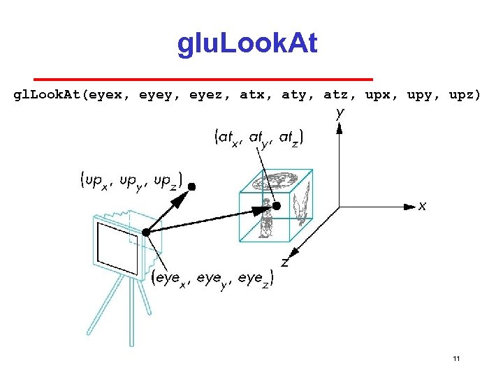 glu. Look. At gl. Look. At(eyex, eyey, eyez, atx, aty, atz, upx, upy, upz)