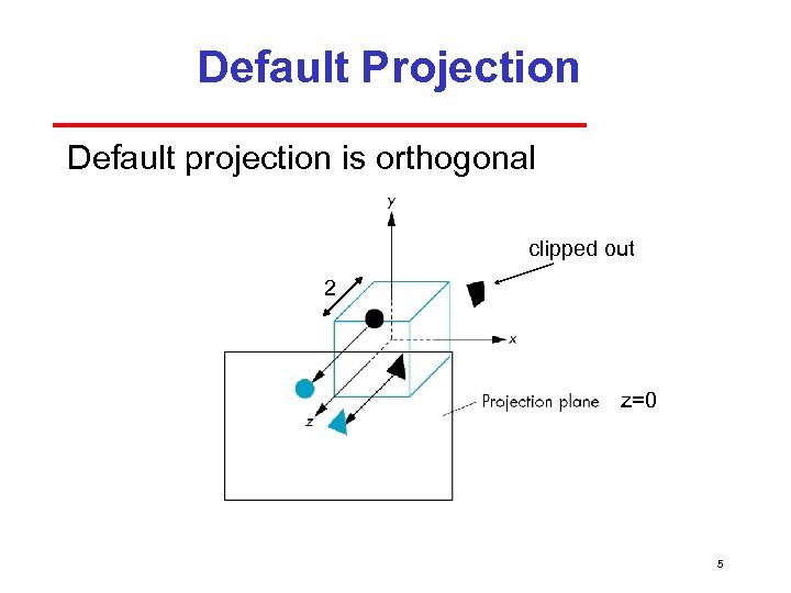 Default Projection Default projection is orthogonal clipped out 2 z=0 5