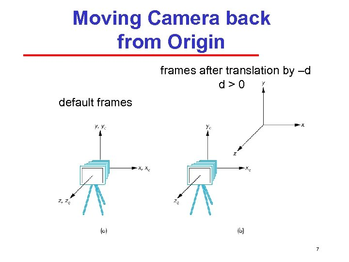 Moving Camera back from Origin frames after translation by –d d>0 default frames 7