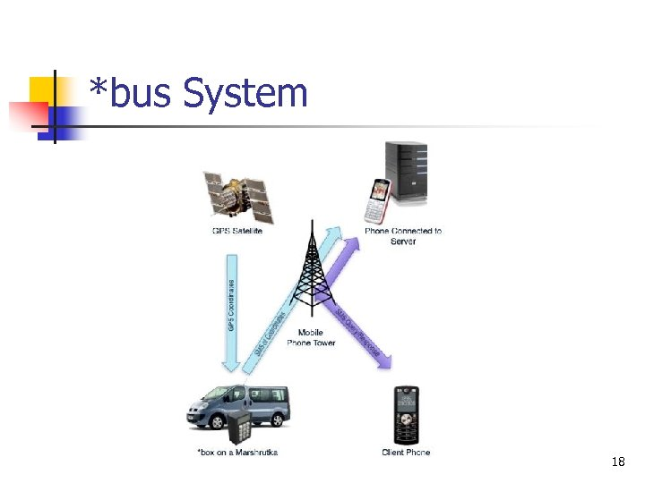 *bus System 18