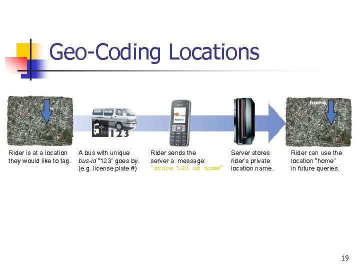 Geo-Coding Locations Rider is at a location they would like to tag. A bus