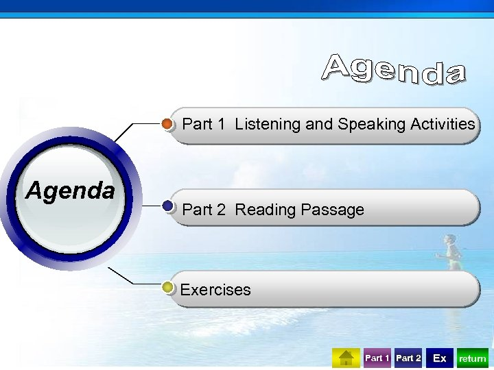 Part 1 Listening and Speaking Activities Agenda Part 2 Reading Passage Exercises Part 1