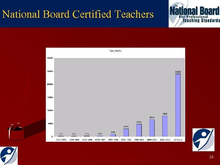 National Board Certified Teachers www. nbpts. org 24